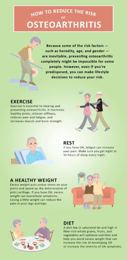 Prevention for Osteoarthritis